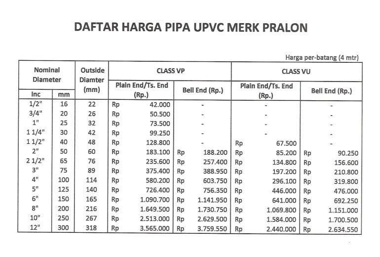 harga pipa pvc pralon 2018