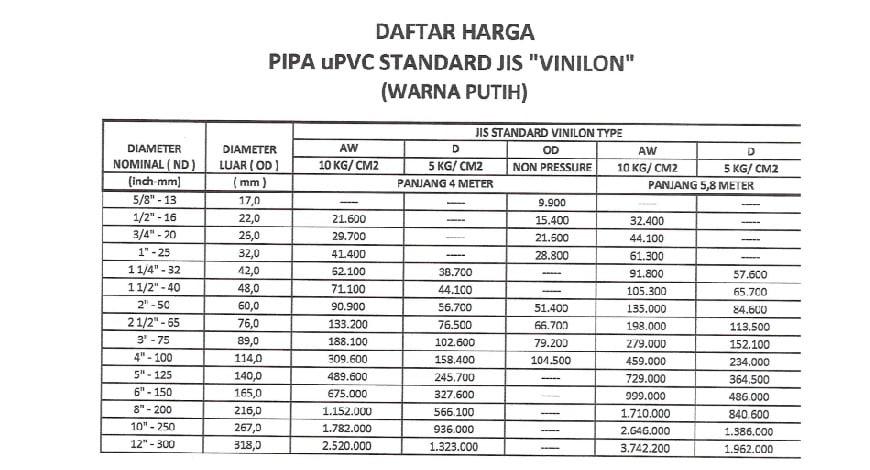 harga pipa pvc vinilon 2018